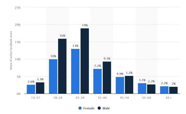 facebook ads gender